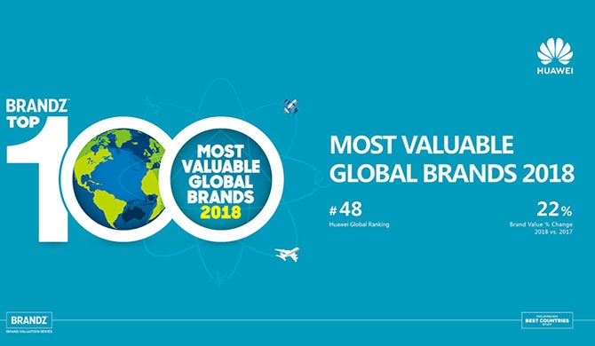 Huawei features in BrandZ™ most valuable global brands